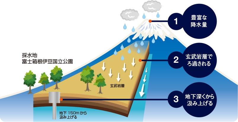 ふじざくら命水|天然水