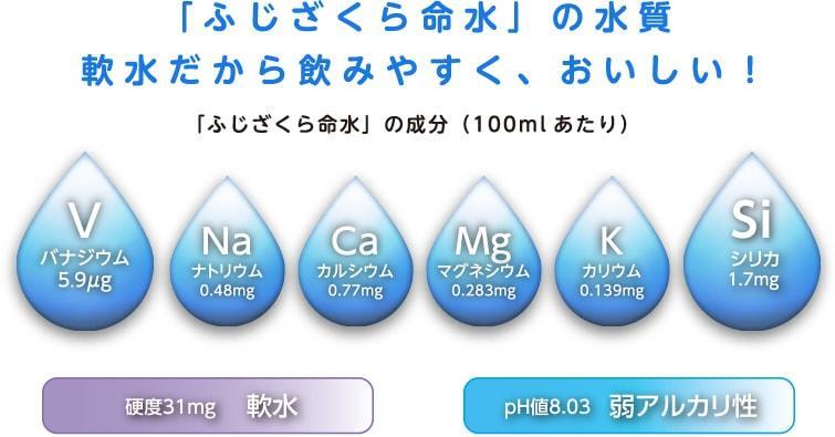 ふじざくら命水|水質