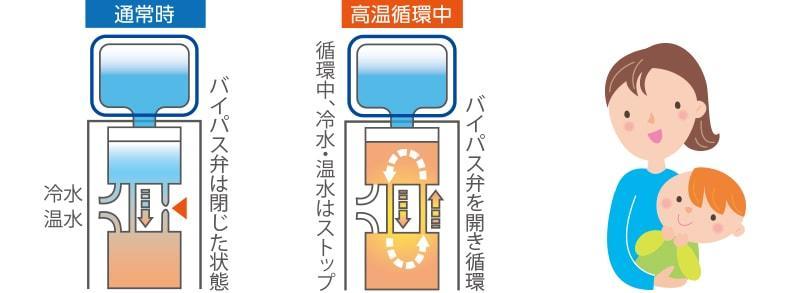ふじざくら命水|高温循環機能