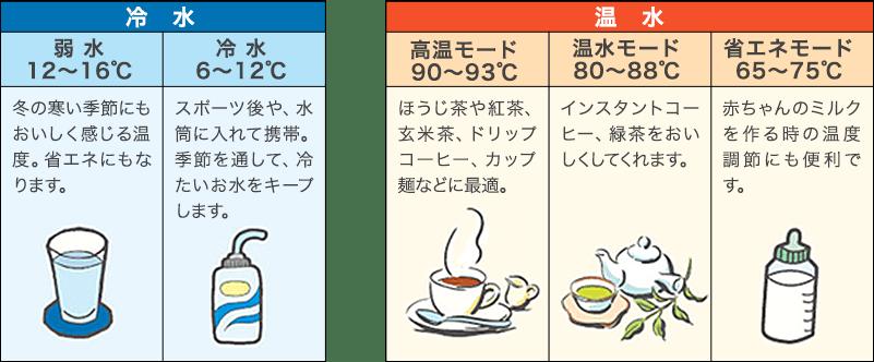 ふじざくら命水|温度調整