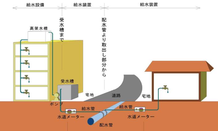 水タンク給水管