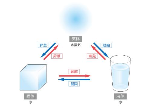 お水の3変化