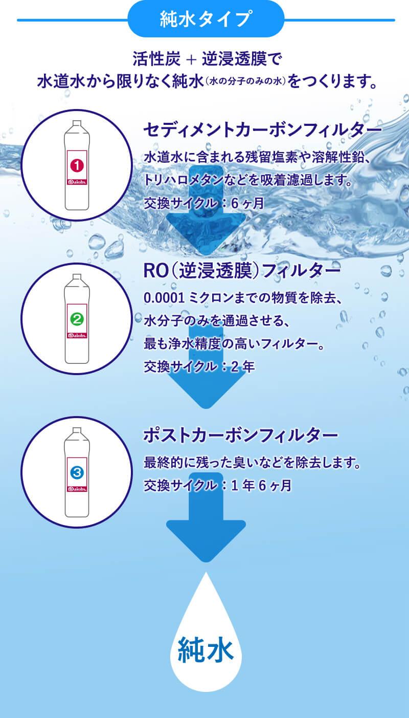 Purest純水フィルター