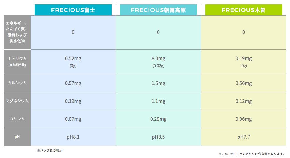 フレシャス3種の天然水