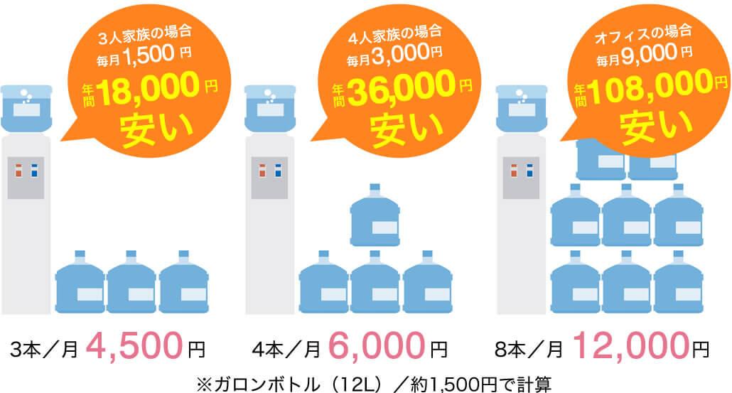 宅配水ウォーターサーバーとの料金比較イメージ